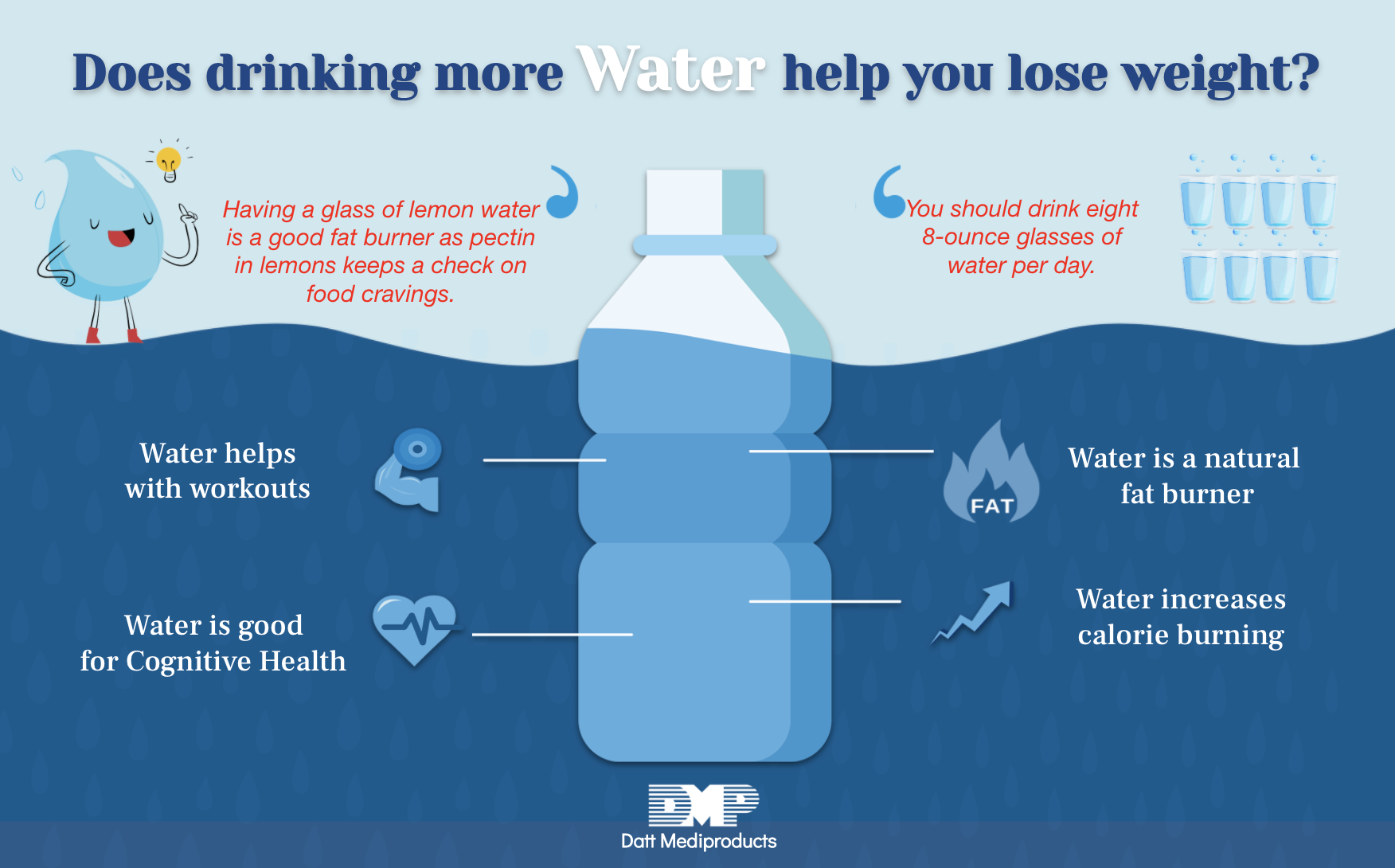 Does drinking more water help you lose weight? – Blog by Datt